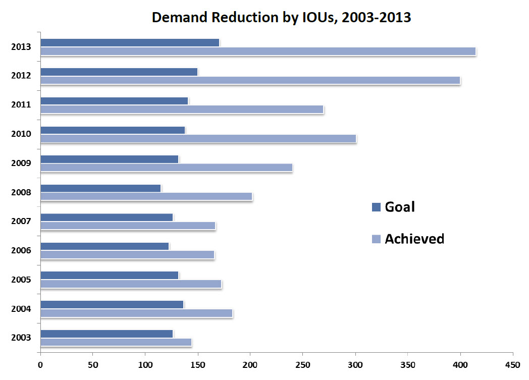 total demand reduction since 2003
